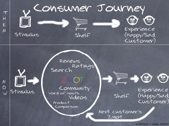 تأثير المسؤوليّة الإجتماعيّة و سمعة الشركة و منتجاتها على المستهلك العصري رابط الصورة http://www.theagencysd.com/wp-content/uploads/2012/08/ZMOT_-_Zero_Moment_of_Truth.jpg.scaled1000.jpg